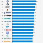 Deutschlands beste Arbeitgeber? Nur eine weitere Infografik!