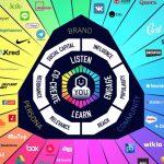 Conversation Prism 2017: Was es uns über die Digitalisierung verrät.